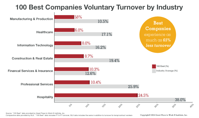 2014-Voluntary-Turnover-by-industry-672x400