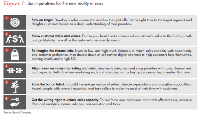 The New Reality of Sales: What Works and What Doesn't