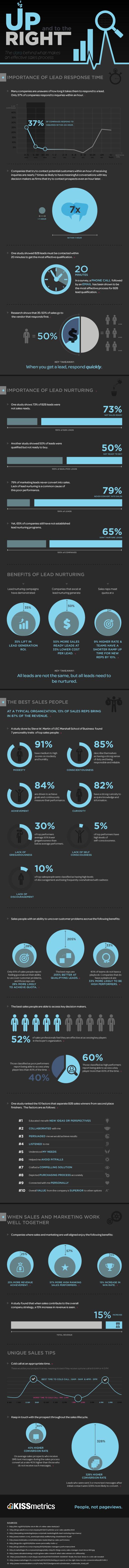 sales infographics