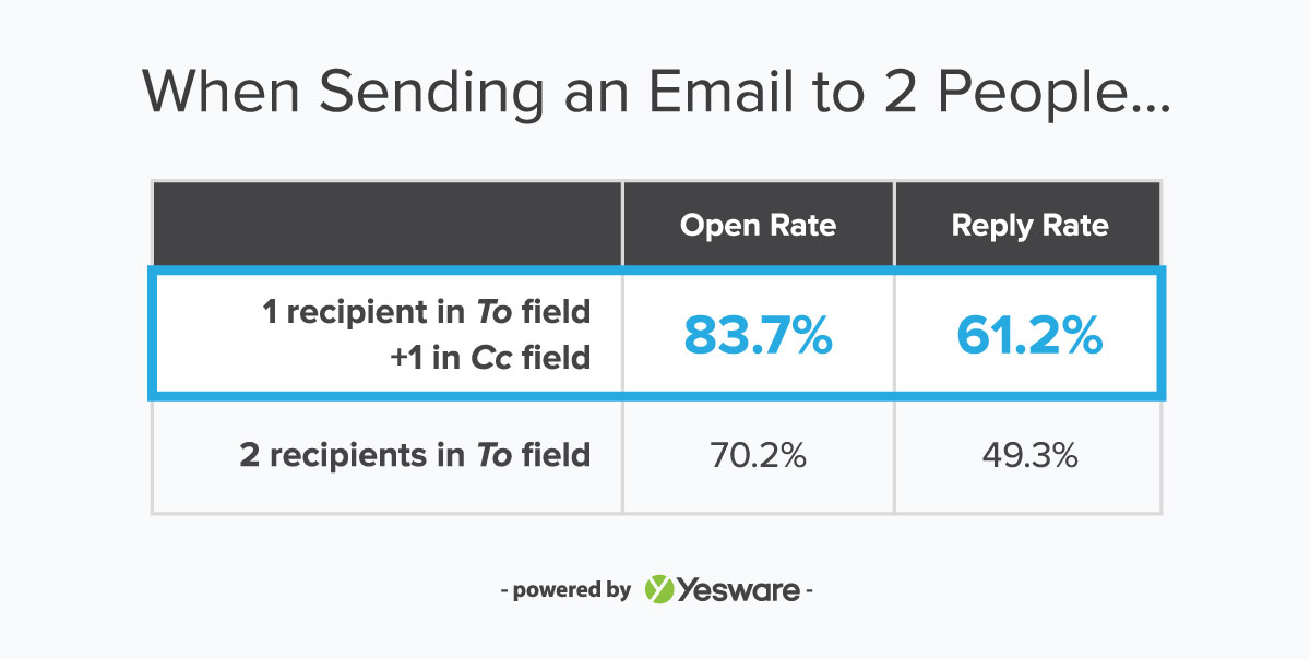 You Could Increase Your Email Reply Rate 12% By Doing This One Simple Thing