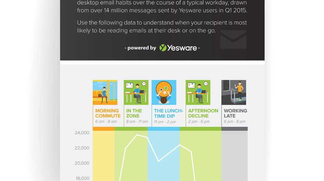 Infographic: Mobile vs Desktop Email Behavior At Work