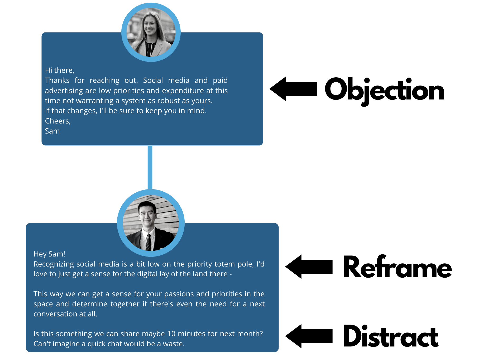 overcoming sales objections: objection, reframe, distract