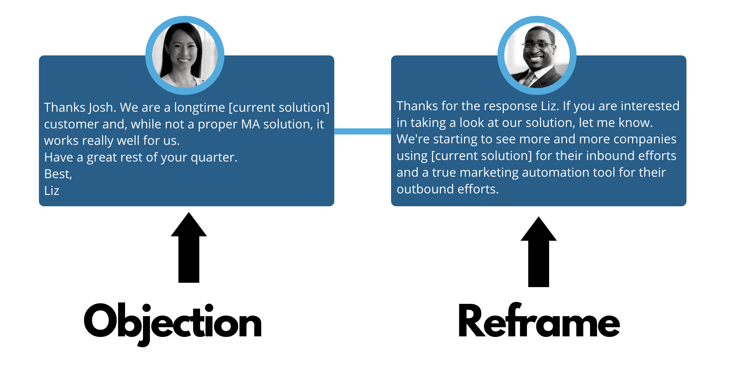 overcoming sales objections: objection, reframe
