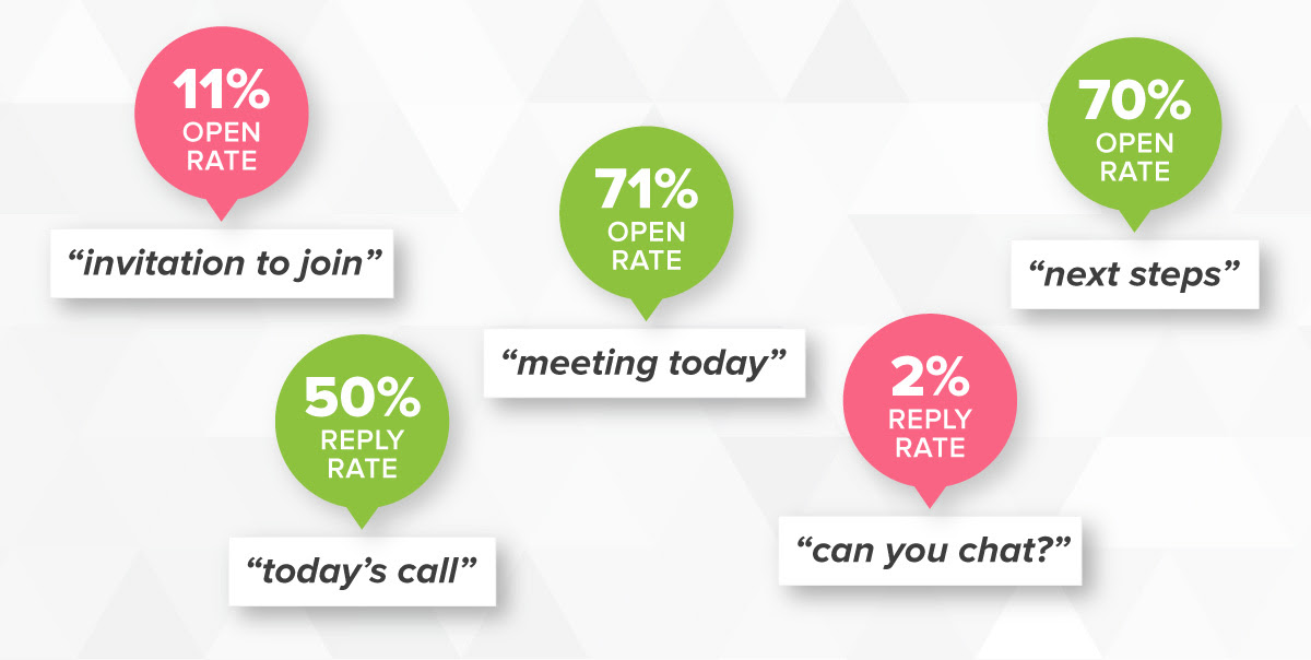The Best Email Subject Lines for Sales