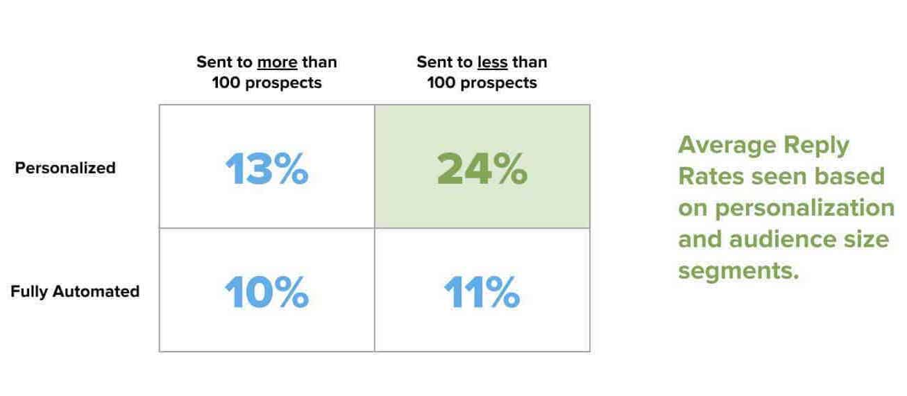 email engagement personalization