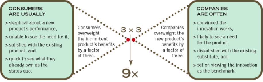the psychology behind a sales presentation