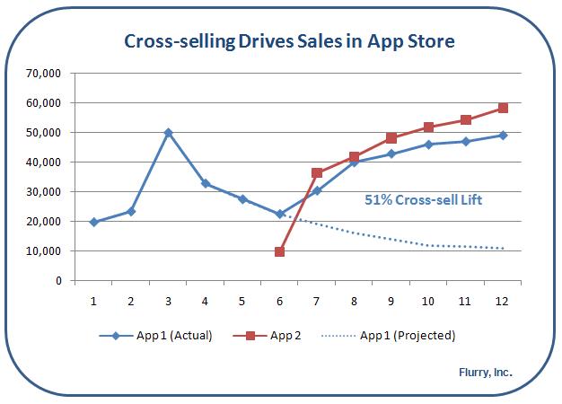 Cross-Selling_Impact_AppStore_Flurry