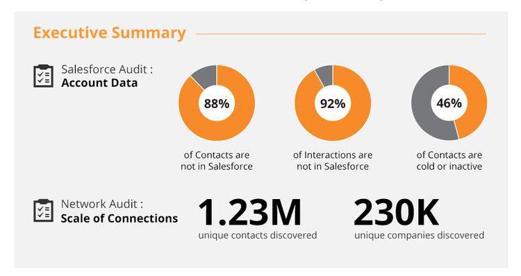 Datahug_salesforce_audit