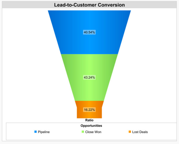 Lead-to-customer conversion rate_sales metrics to prioritize
