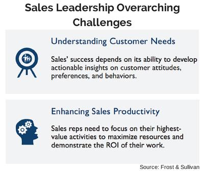 sales team success