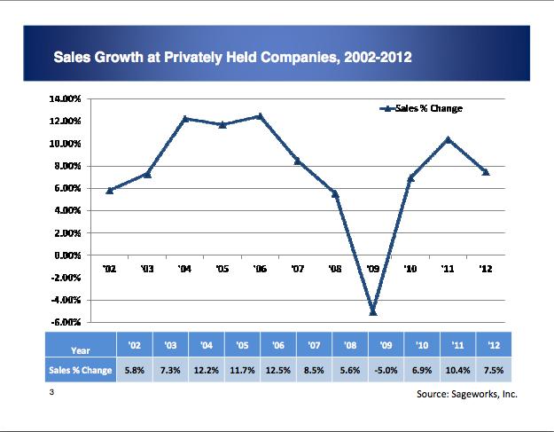 Sageworks Sales Growth Data