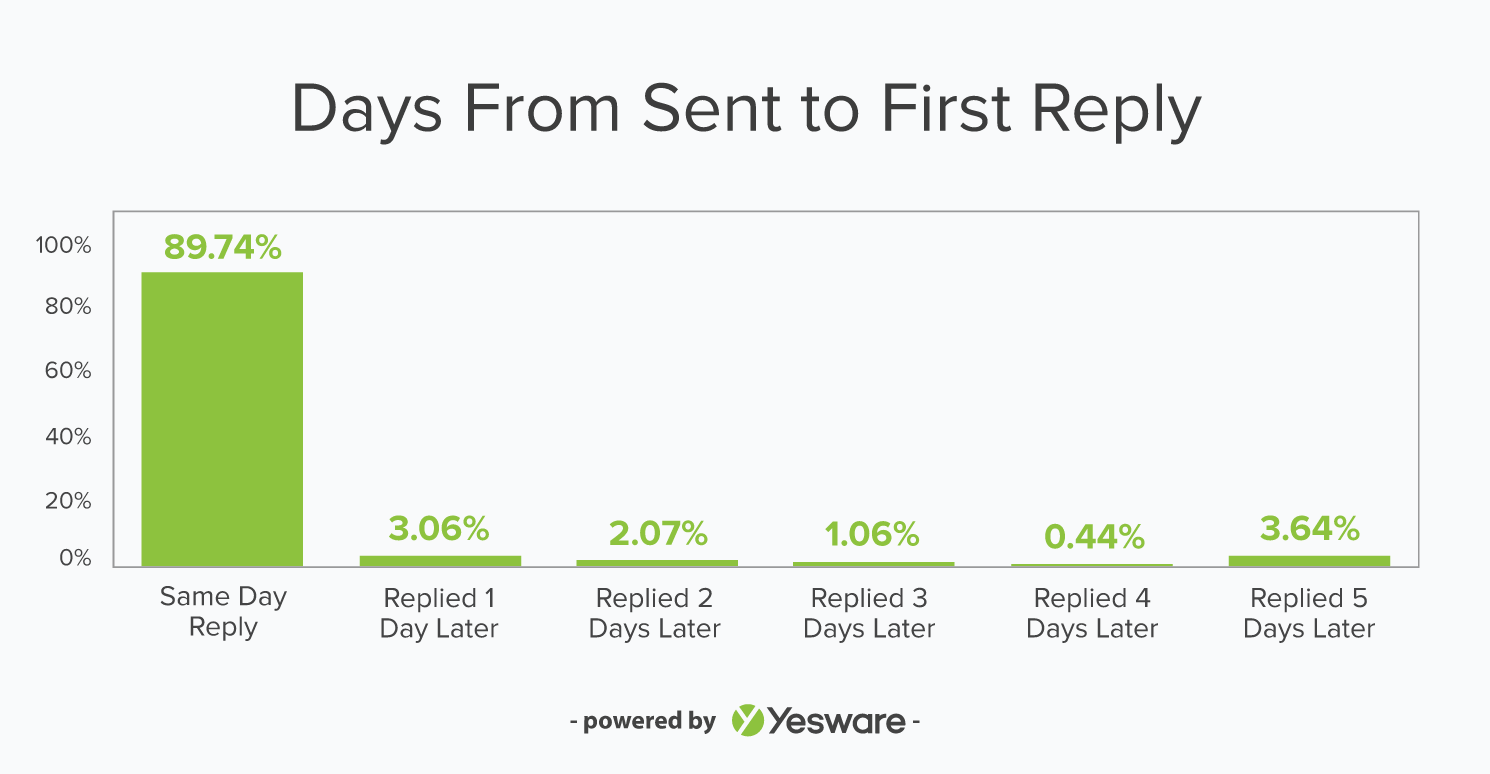 Yesware Sales Email Follow Up Data