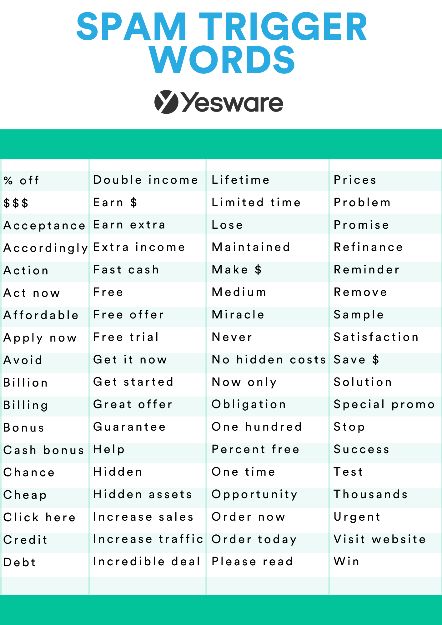 Dados do Yesware: Spam Trigger Words