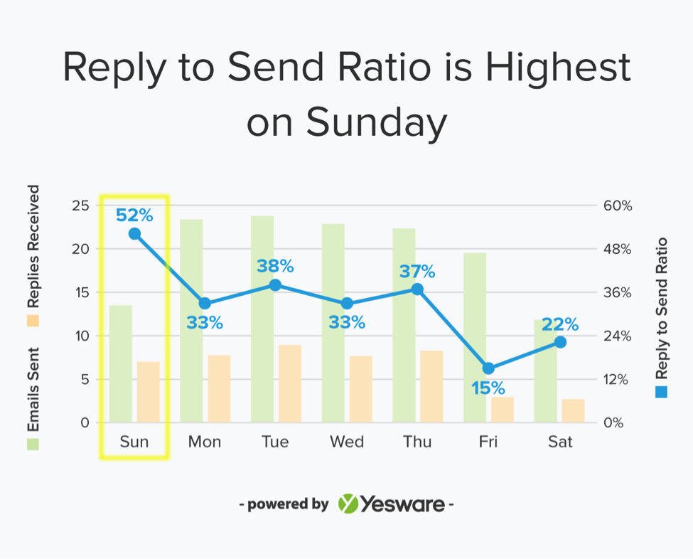 benchmark email reply to send ratio