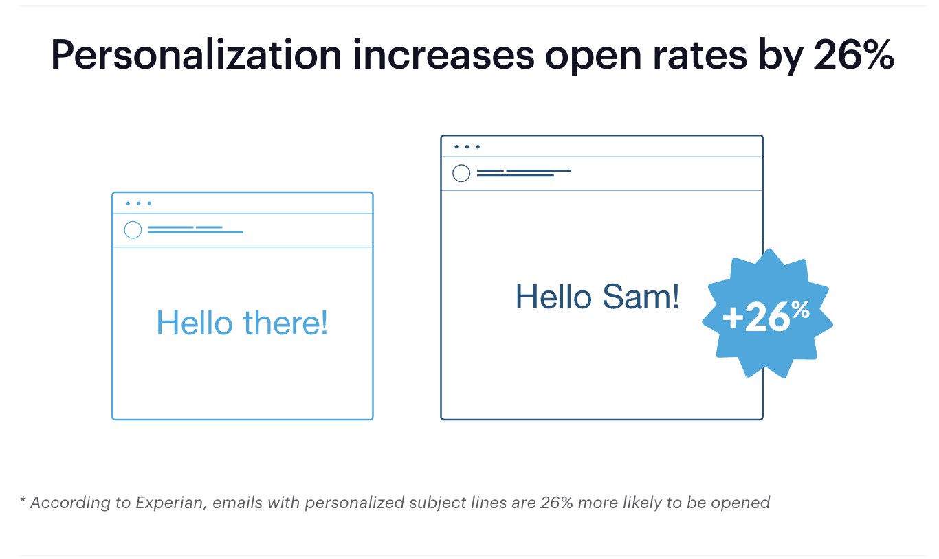 Personalizing your subject lines increase open rates by 26%