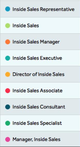 inside sales