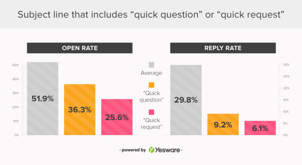 dont start email with quick question _ research shows how to start an email