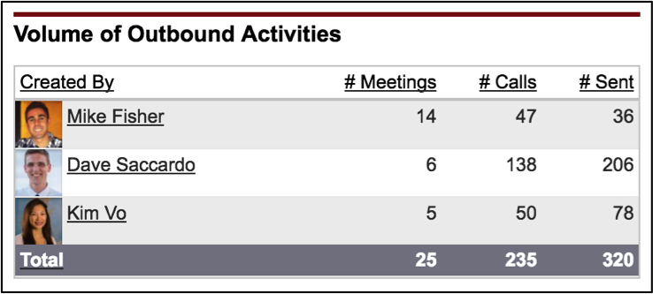 volume-of-outbound-activities