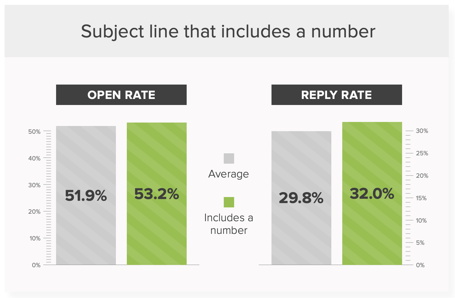 Email subject line data: Including a number increases open and reply rates.