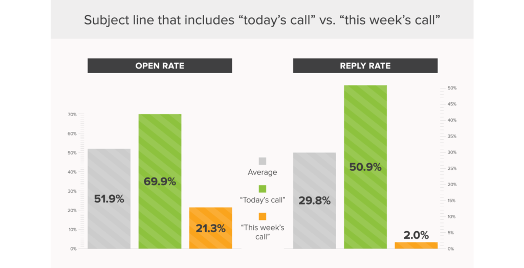 Email subject lines: Today's call vs. This week's call.