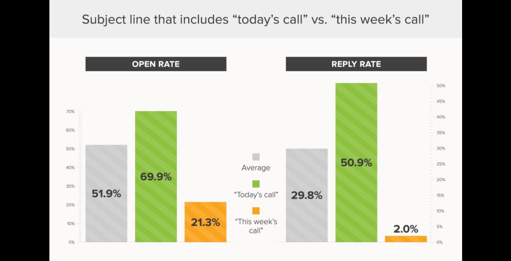 Linhas de assunto do email: Ligação de hoje vs. Ligação desta semana.