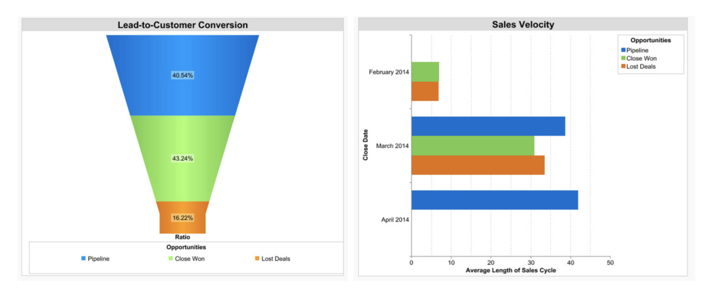 To plan your next sales quarter, measure your sales metrics and create charts to visualize the data to the team.