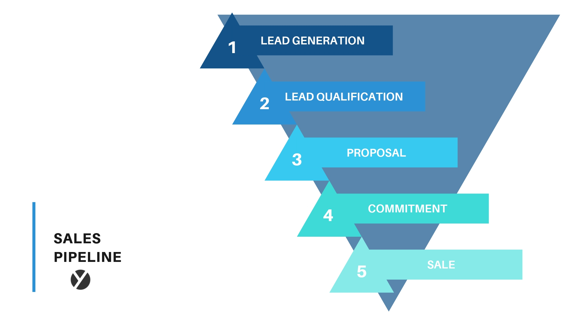 To plan your next sales quarter, layout your pipeline and see where your top opportunities lie.