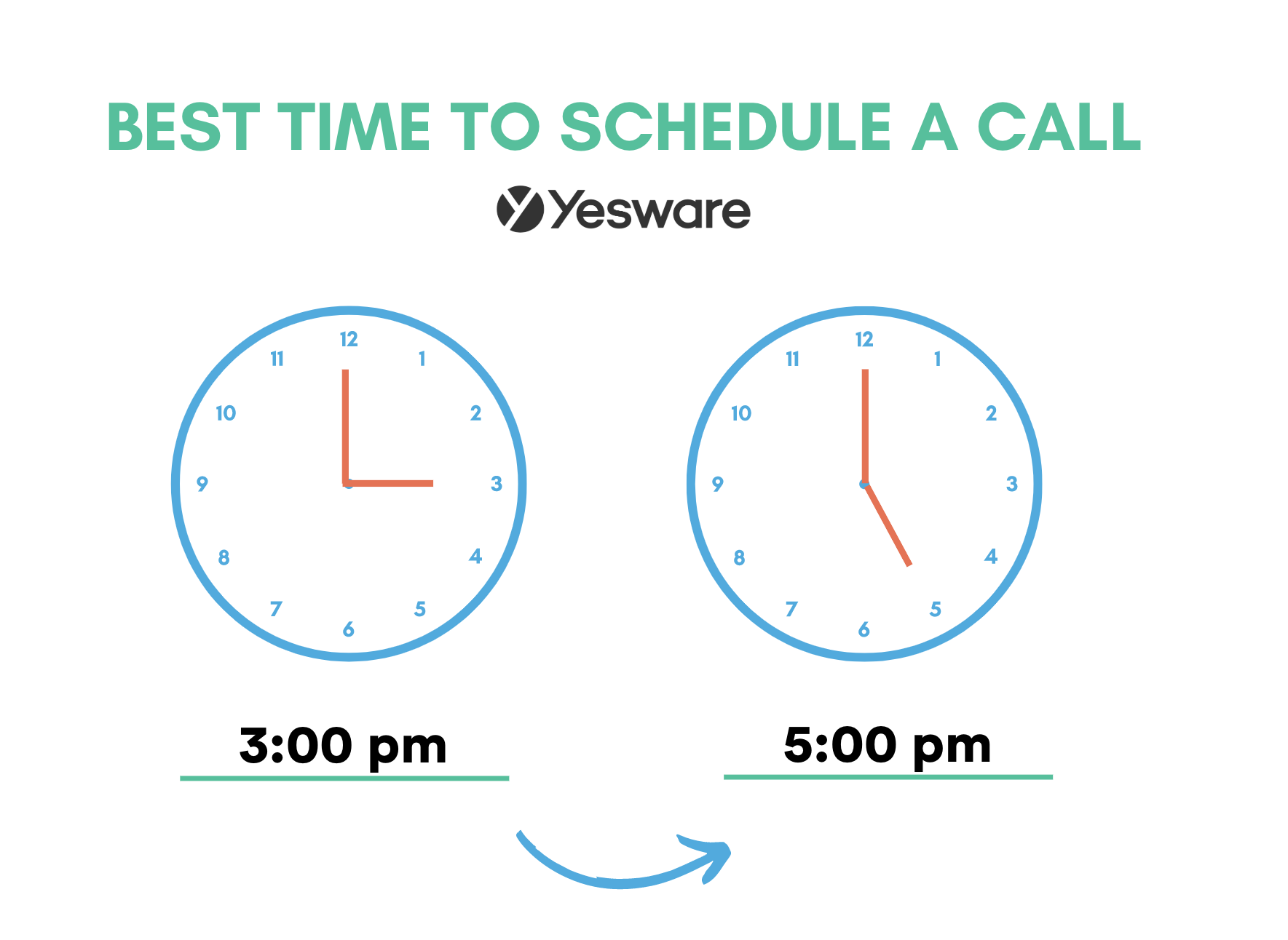Avoid the dreaded no-show and get prospects to show up: best time to schedule a call.