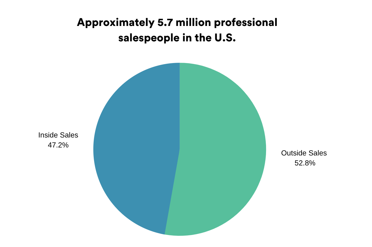 Inside Sales vs. Outside Sales
