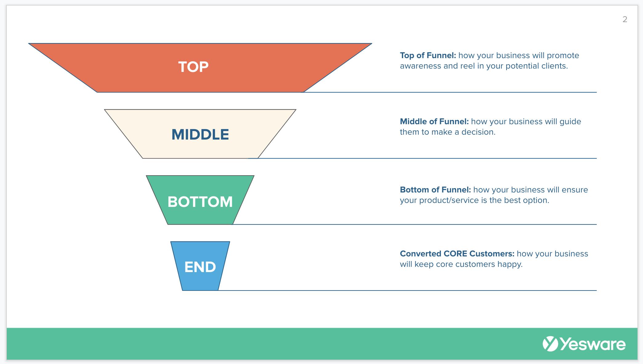 Sales Meeting Ideas: visuals