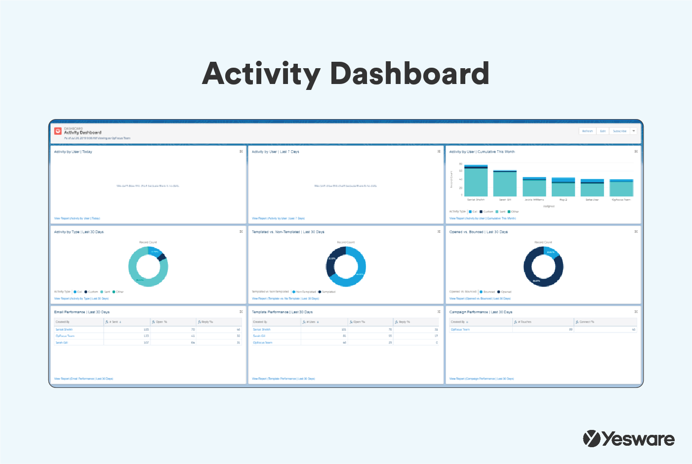 Activity Dashboard in Yesware