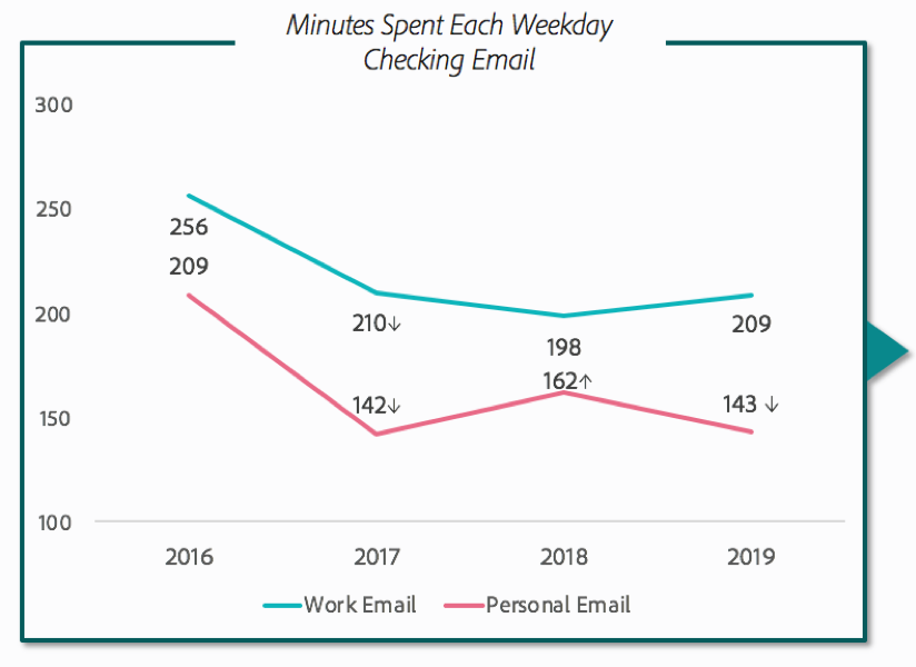 Minutes spent each weekday checking email