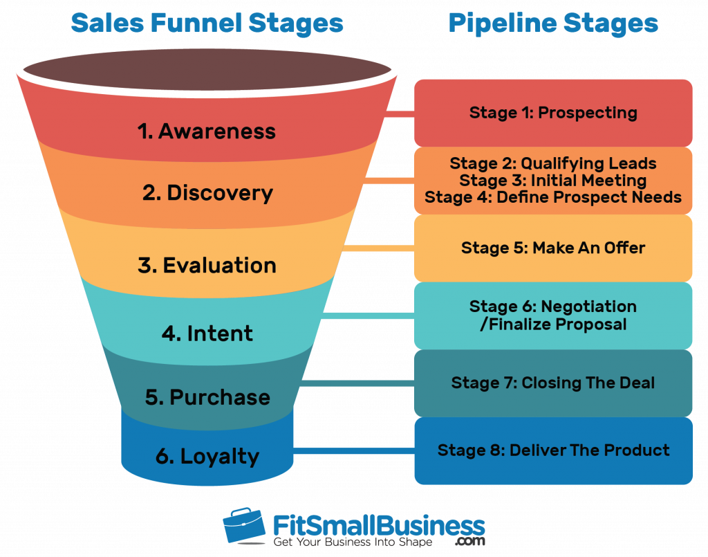 sales funnel stages and sales pipeline stages