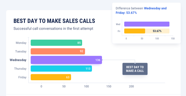 Sales Statistics: best day to make calls is Wednesday