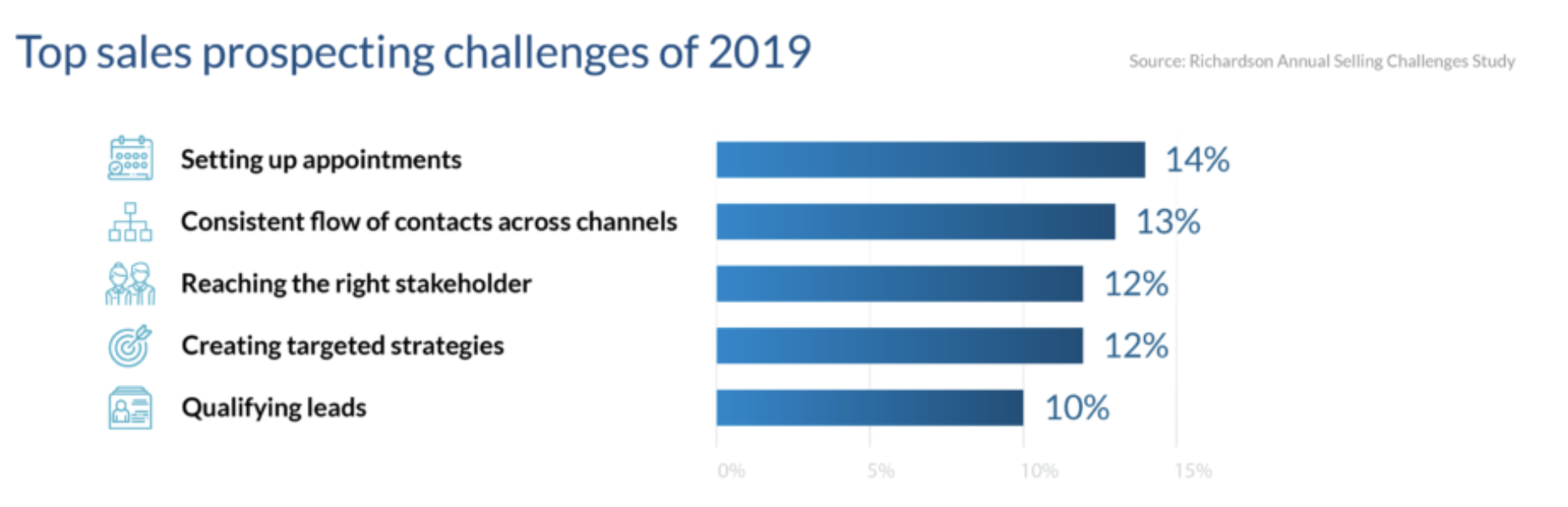 Top sales prospecting challenges of 2019