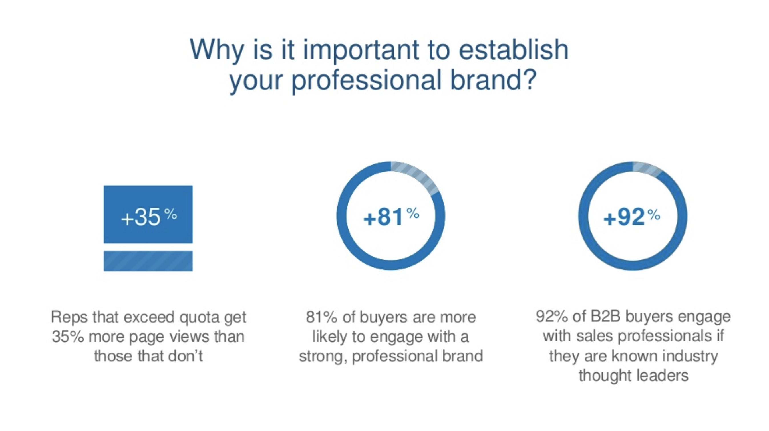 Establish your professional brand