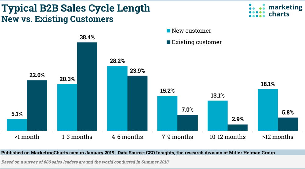 Typical B2B Sales Cycle Length