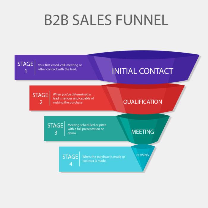 B2B Sales Funnel