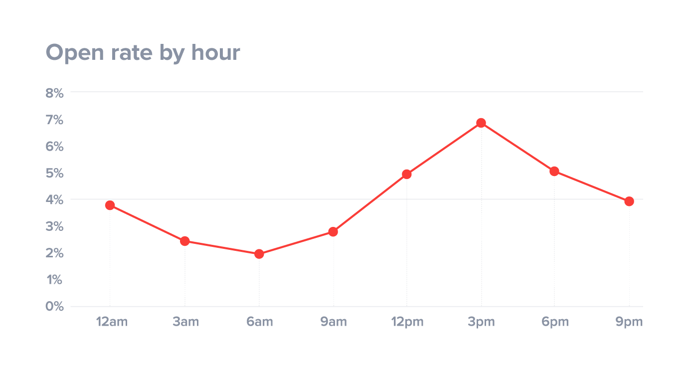 Cold outreach strategy: Cold emailing open rates peak at 3pm