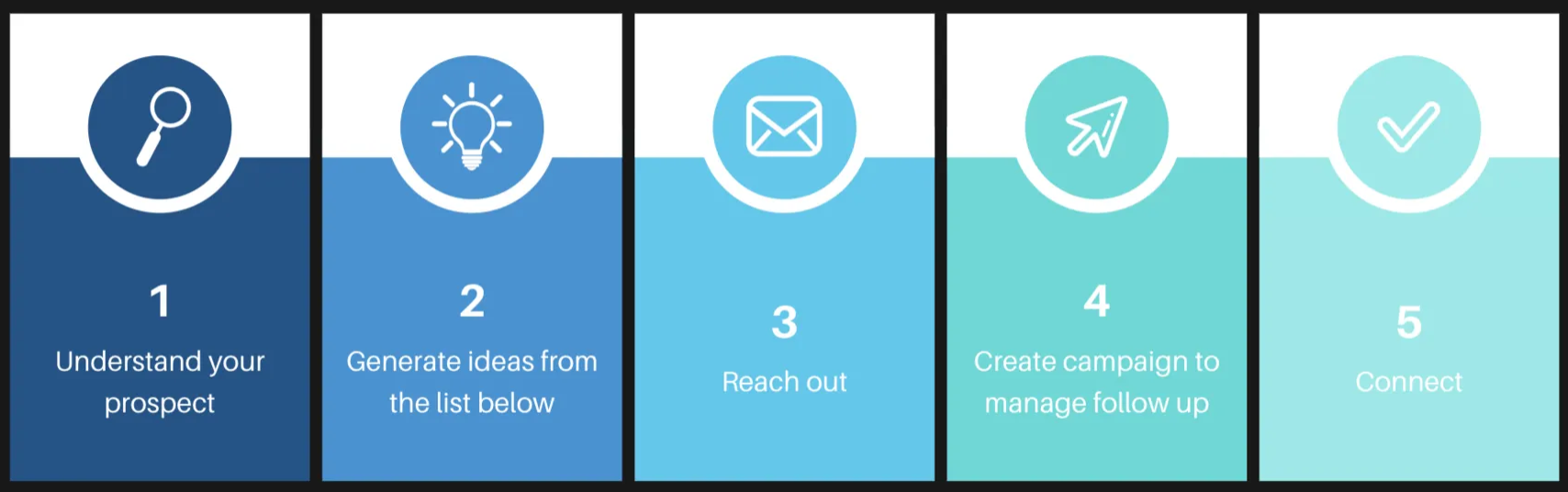 Cold outreach strategy: warm up your cold leads