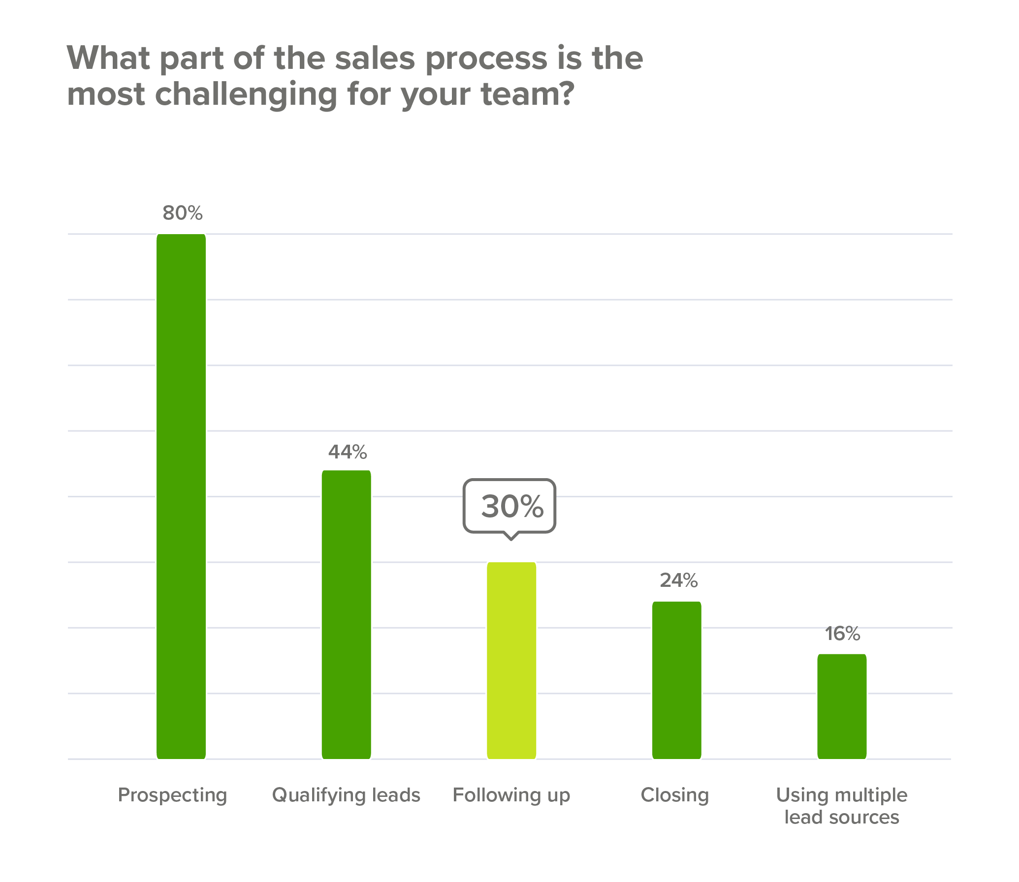 Closing the deal is the fourth most difficult part of the sales process.