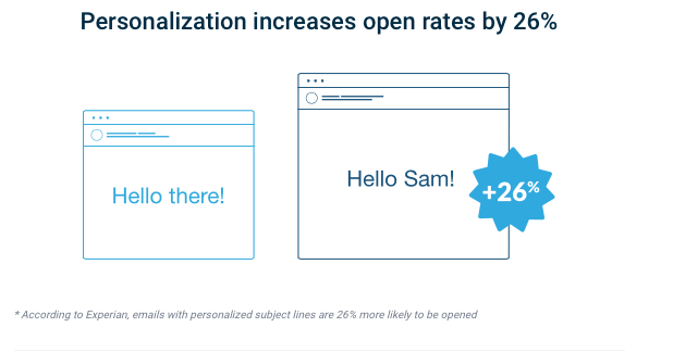 Sales Follow-Up Email Mistake: Lack Personalization