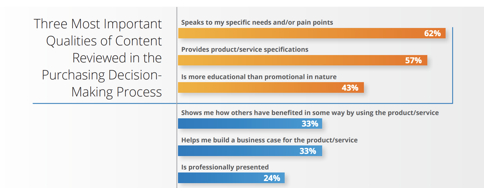 62% of customers want marketing content that speaks to pain points.