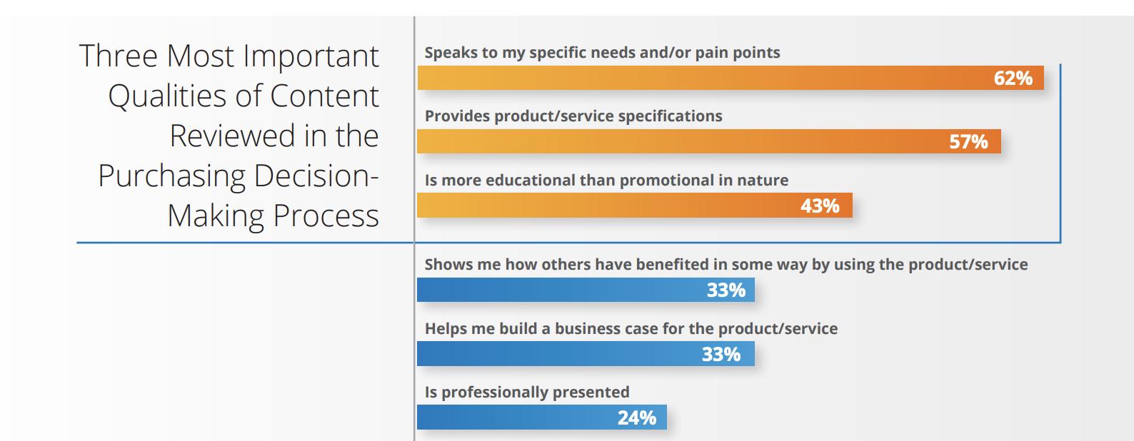 62% dos clientes desejam conteúdo de marketing que fale dos pontos problemáticos.