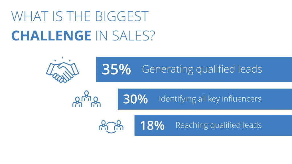 What is the biggest challenge in sales?