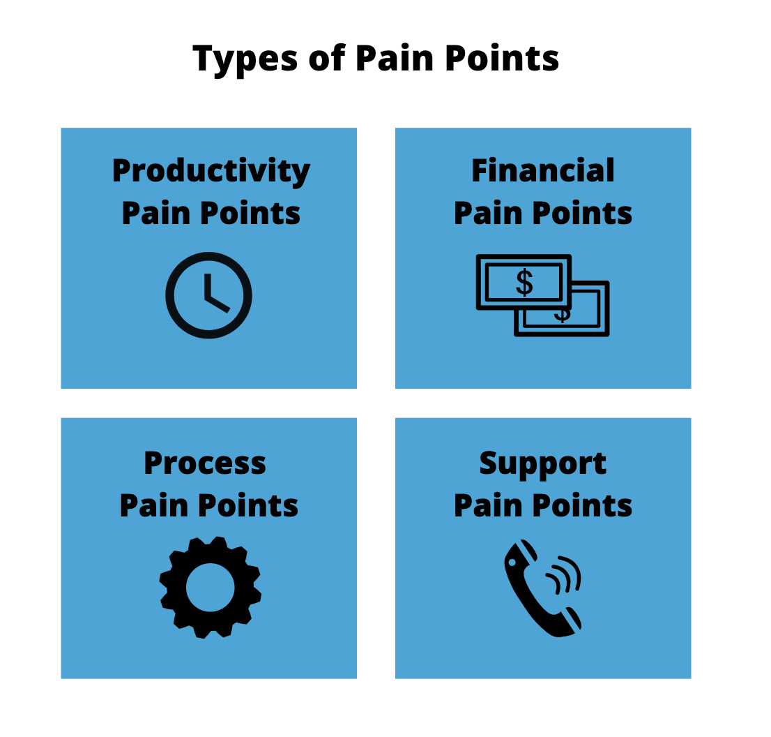 Types of customer pain points