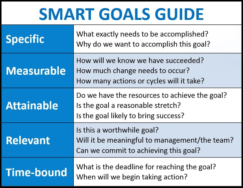 Sales productivity hacks: set SMART goals