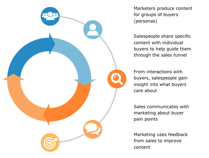 Sales productivity hacks: align sales and marketing