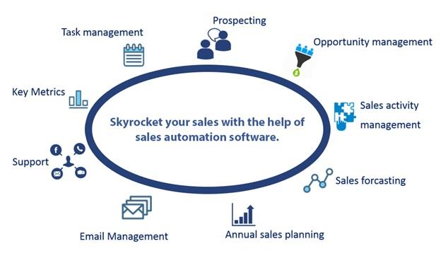 Sales productivity hacks: sales automation