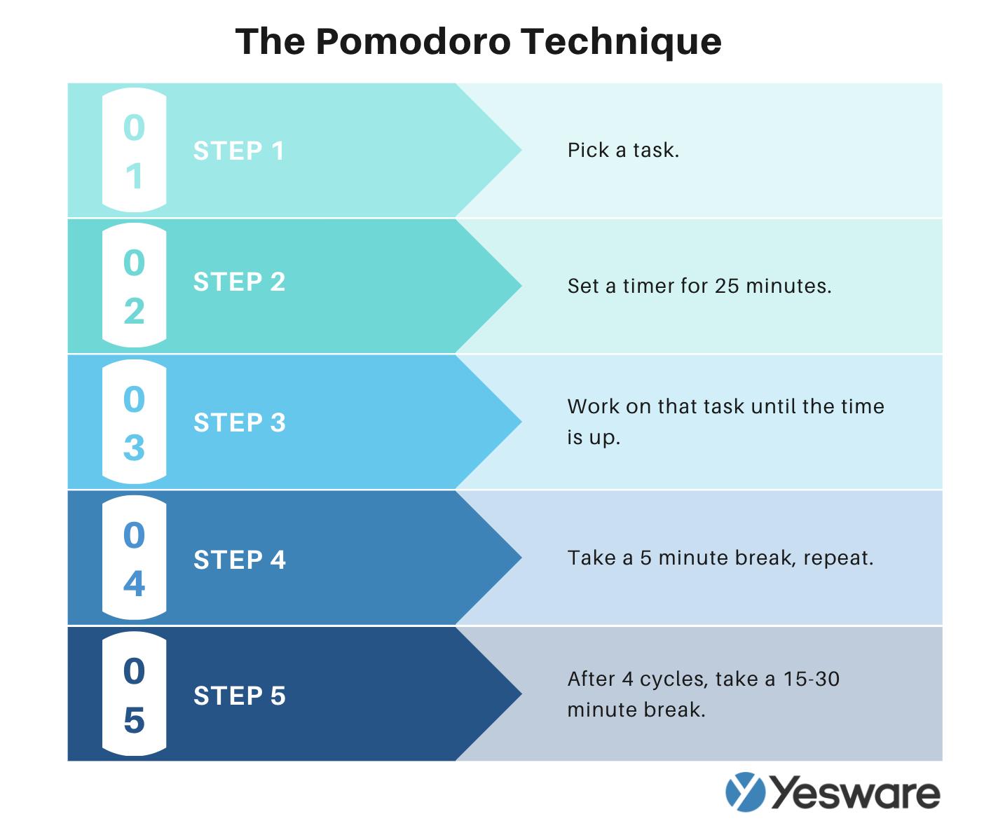 Sales productivity hacks: The Pomodoro Technique